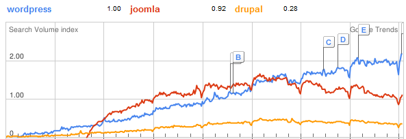 wordpress vs joomla vs drupal google trends
