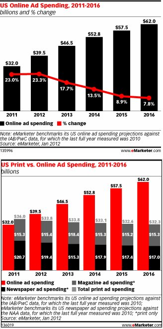 online vs print advertising budget